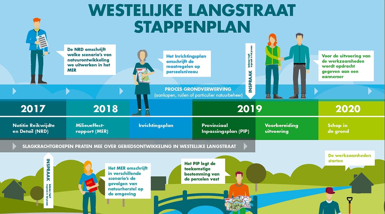 Planning Westelijke Langstraat