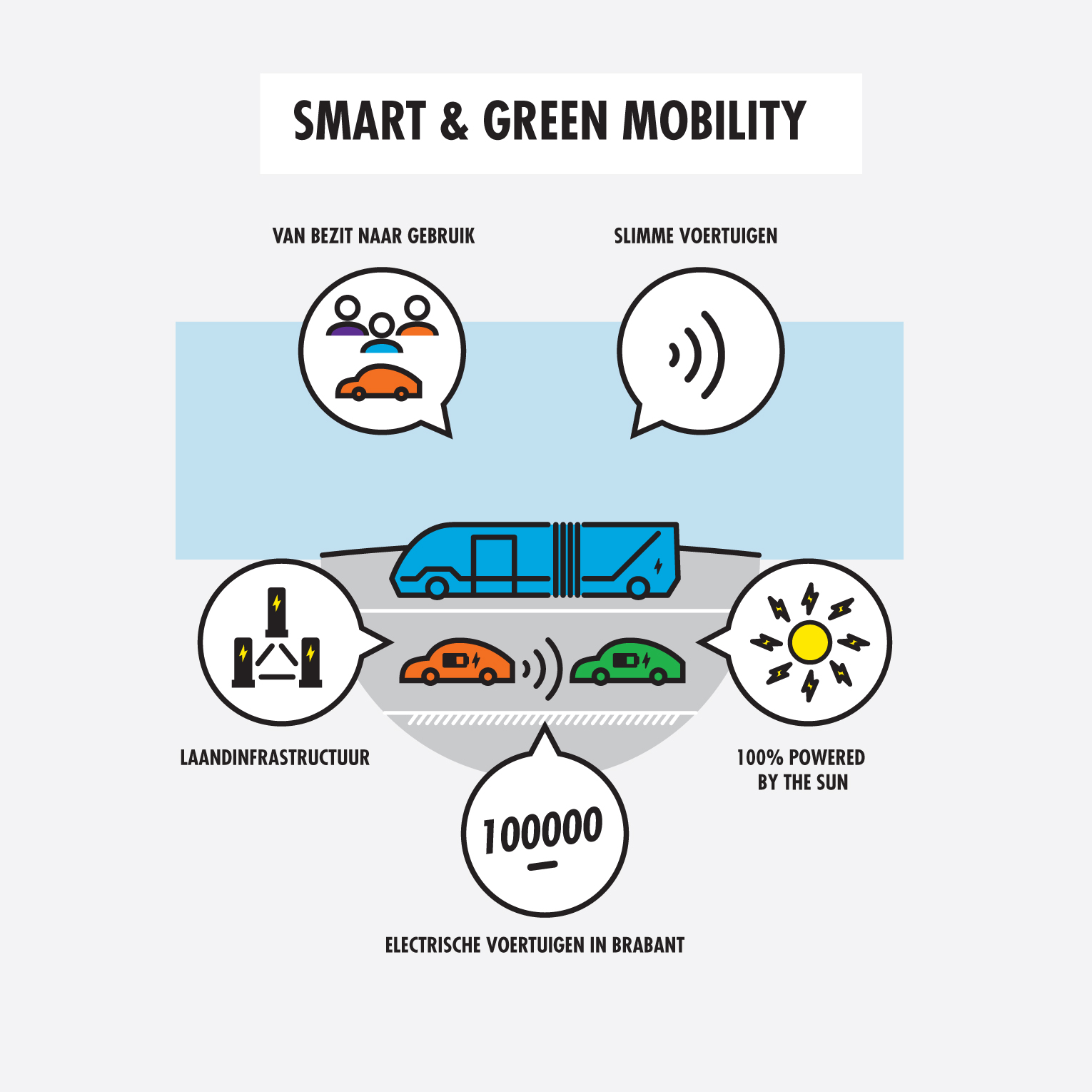 Infographic Smart & Green mobility