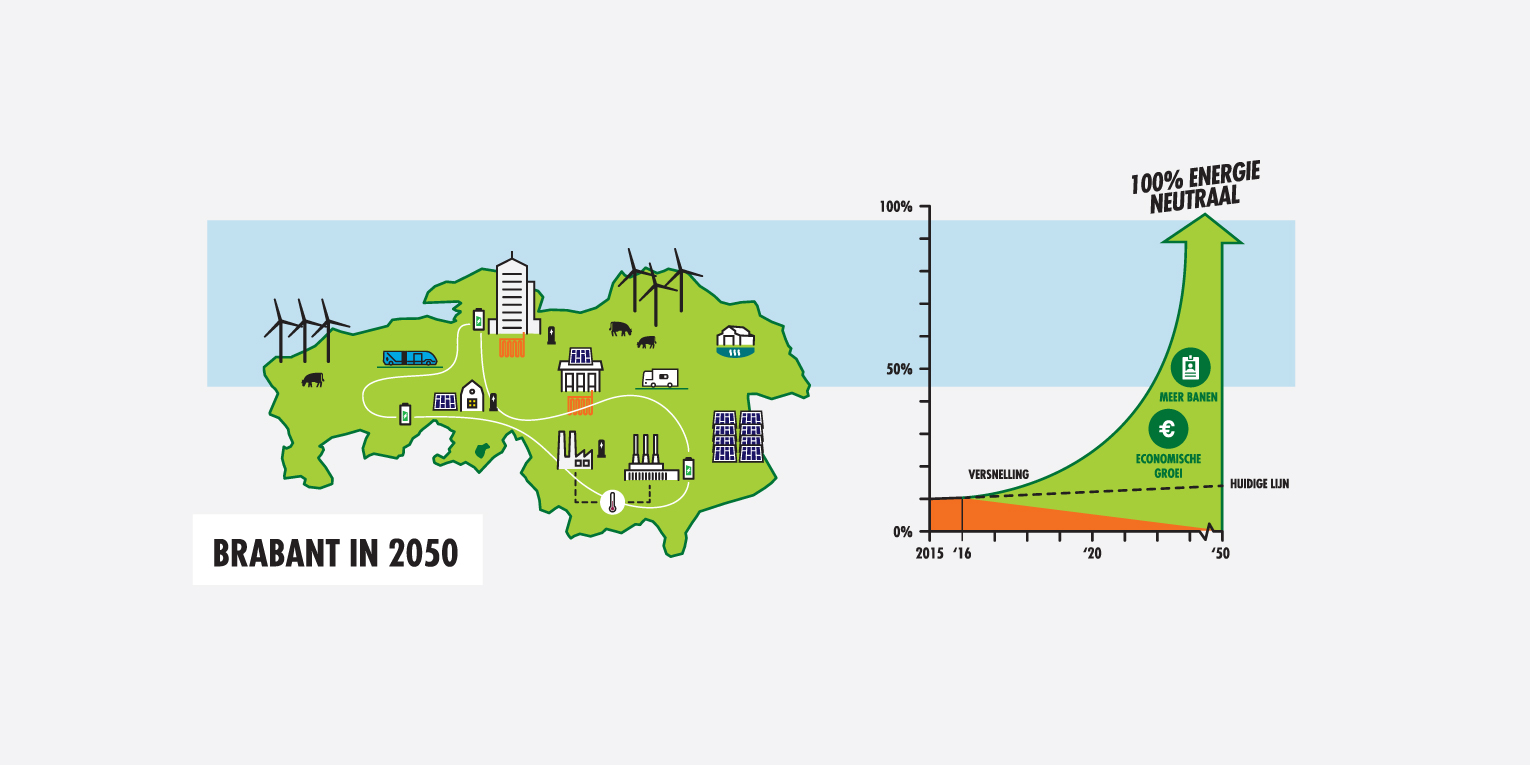 Infographic Brabant in 2050