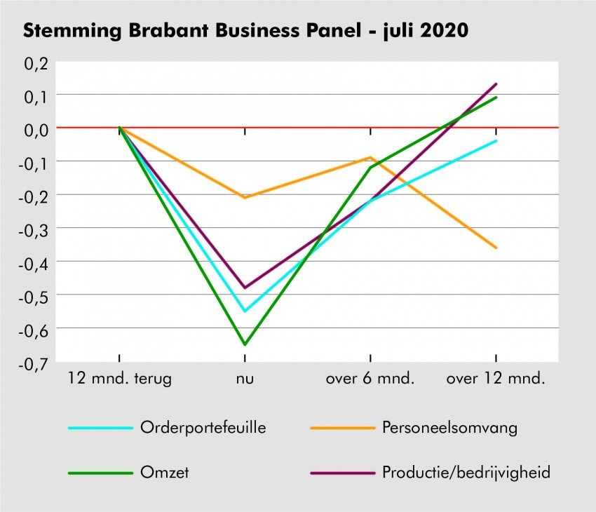 Stemming Brabant Business Panel - juli 2020