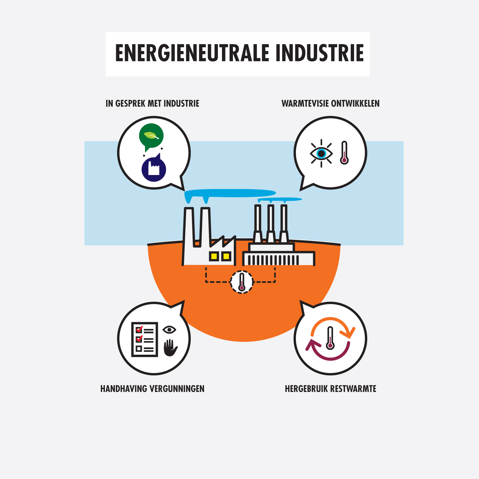 Infographic Energieneutrale industrie