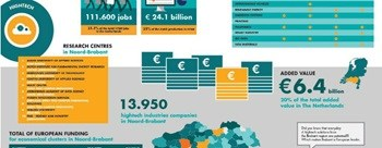 Infographic hightech in Brabant